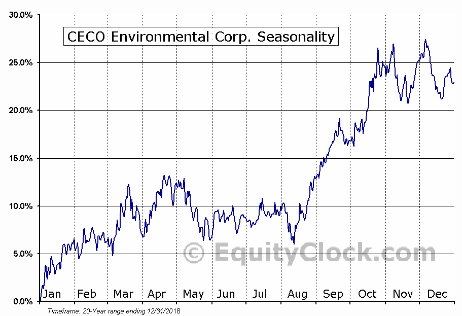 CECO Environmental Corp. (NASD:CECE) Seasonal Chart