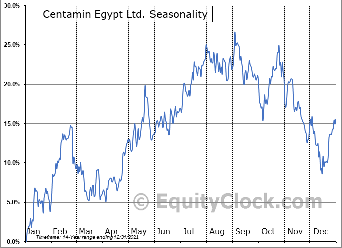 Centamin Egypt Ltd. (TSE:CEE.TO) Seasonal Chart