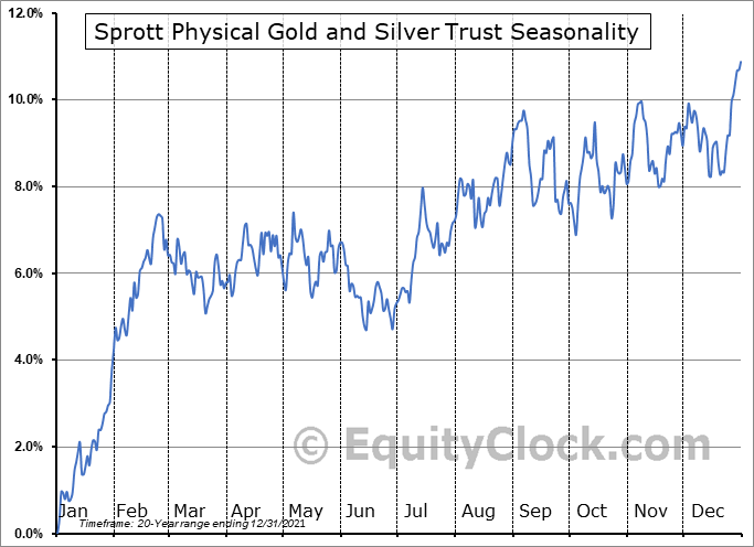 Sprott Physical Gold and Silver Trust (AMEX:CEF) Seasonal Chart