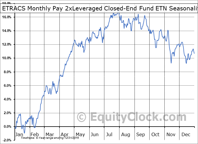 ETRACS Monthly Pay 2xLeveraged Closed-End Fund ETN (AMEX:CEFL) Seasonal Chart