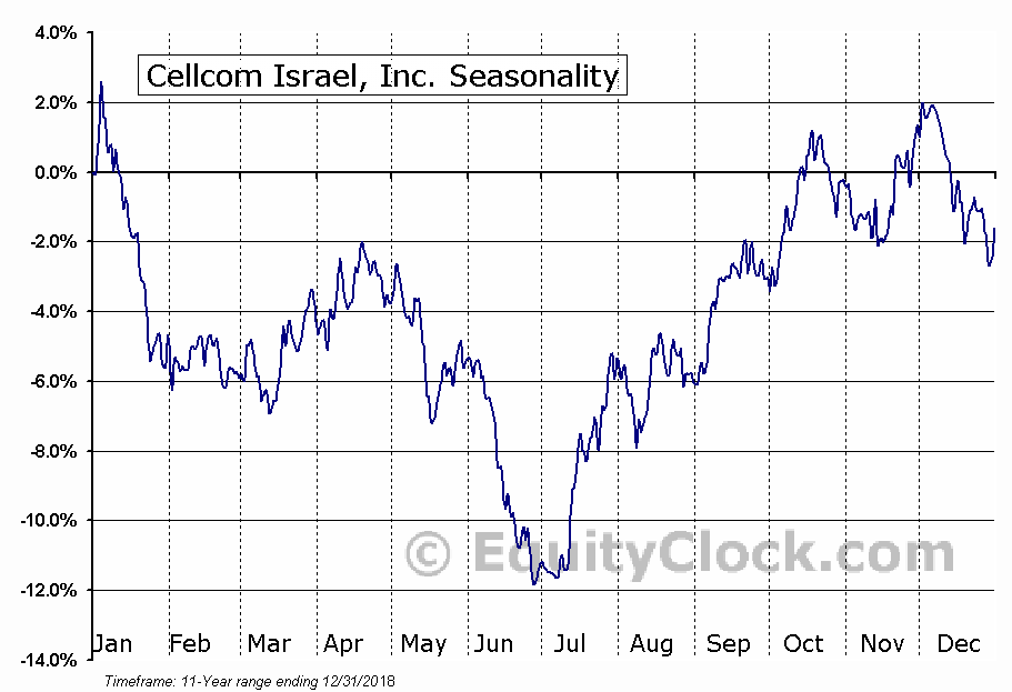 Cellcom Israel, Inc. (NYSE:CEL) Seasonal Chart