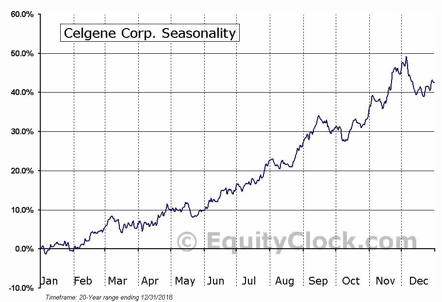 Celgene Corporation  (NASDAQ:CELG) Seasonal Chart