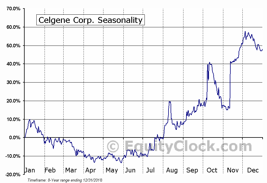 Celgene Corp. (NASD:CELGZ) Seasonal Chart