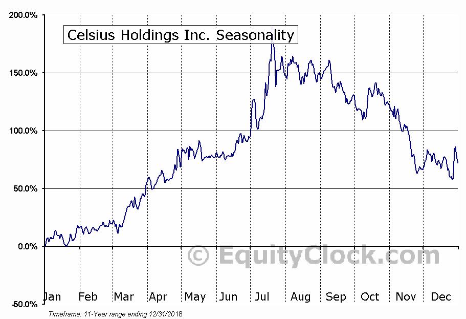 Celsius Holdings Inc. (NASD:CELH) Seasonal Chart