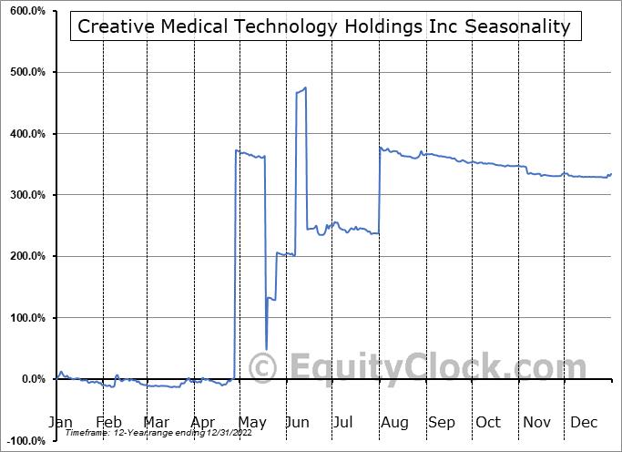Creative Medical Technology Holdings Inc (OTCMKT:CELZ) Seasonal Chart
