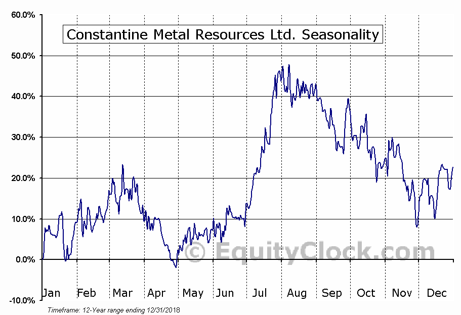 Constantine Metal Resources Ltd. (TSXV:CEM.V) Seasonal Chart