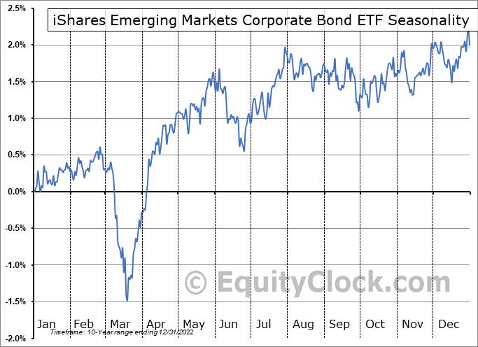 iShares Emerging Markets Corporate Bond ETF (AMEX:CEMB) Seasonal Chart