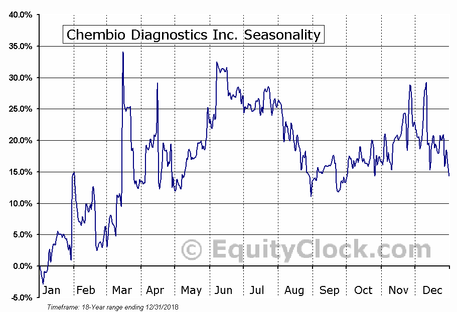 Chembio Diagnostics Inc. (NASD:CEMI) Seasonal Chart