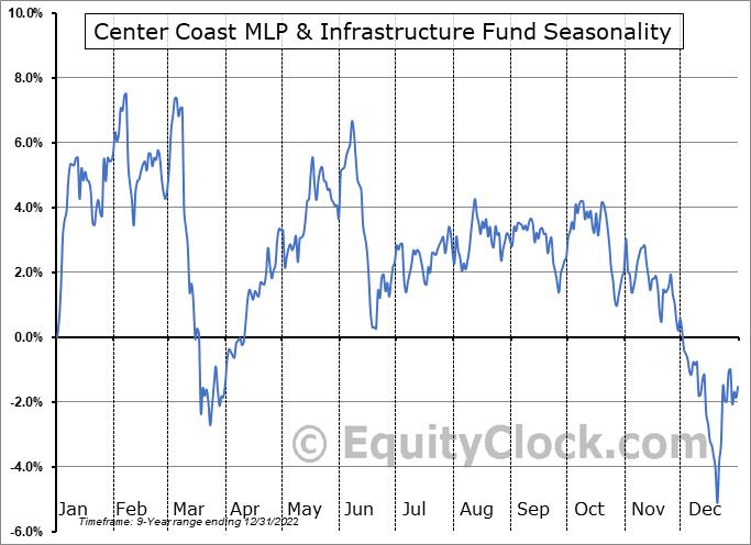 Center Coast MLP & Infrastructure Fund (NYSE:CEN) Seasonal Chart