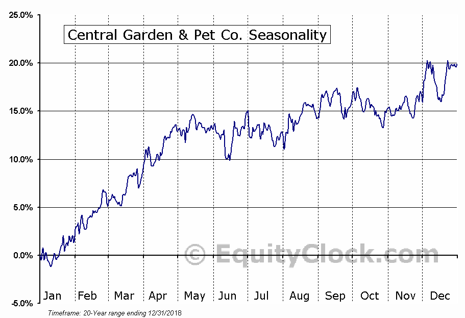 Central Garden & Pet Co. (NASD:CENTA) Seasonal Chart