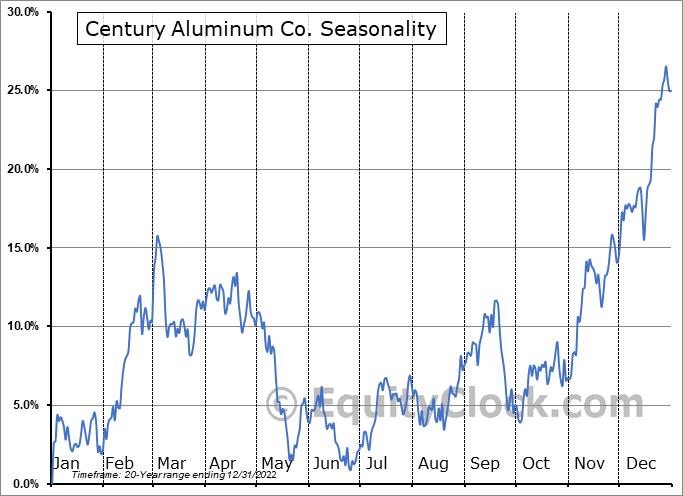 Century Aluminum Co. (NASD:CENX) Seasonal Chart