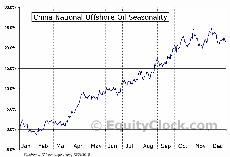 China National Offshore Oil (NYSE:CEO) Seasonal Chart
