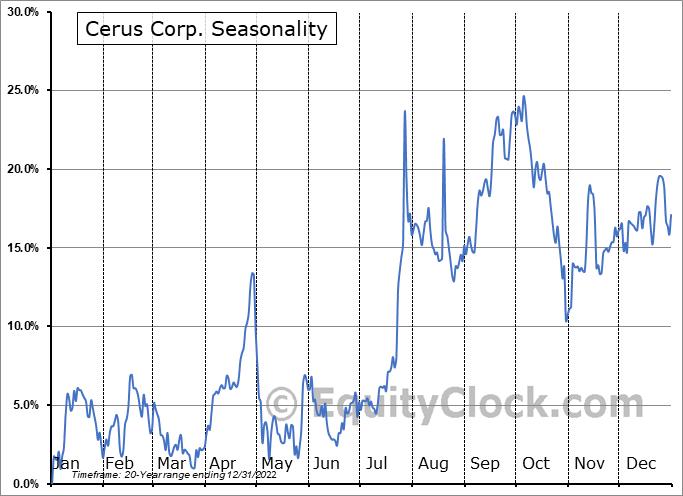 Cerus Corp. (NASD:CERS) Seasonal Chart
