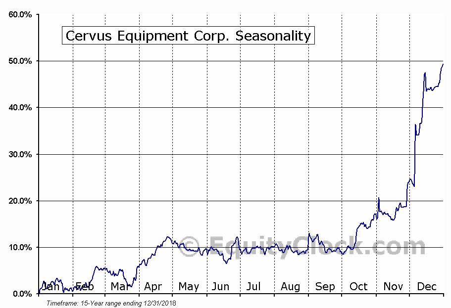 Cervus Equipment Corp. (TSE:CERV) Seasonal Chart