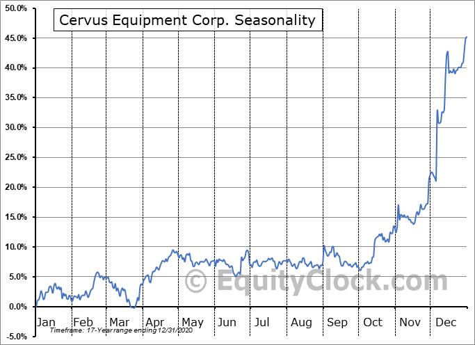 Cervus Equipment Corp. (TSE:CERV.TO) Seasonal Chart