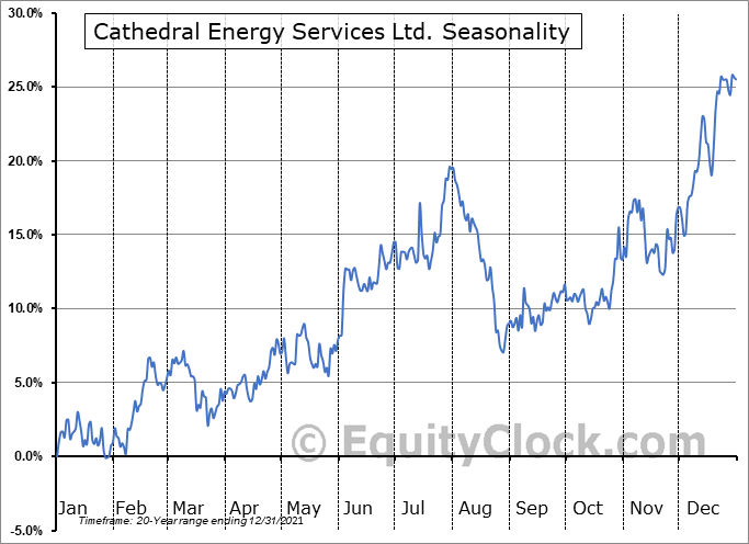 Cathedral Energy Services Ltd. (TSE:CET.TO) Seasonal Chart