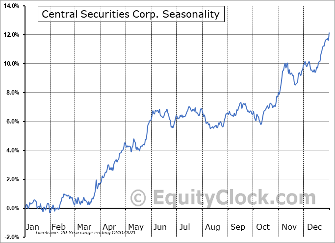 Central Securities Corp. (AMEX:CET) Seasonal Chart