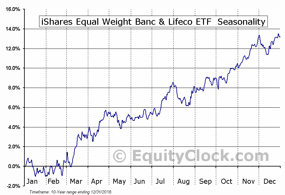 iShares Equal Weight Banc & Lifeco ETF (TSE:CEW) Seasonal Chart
