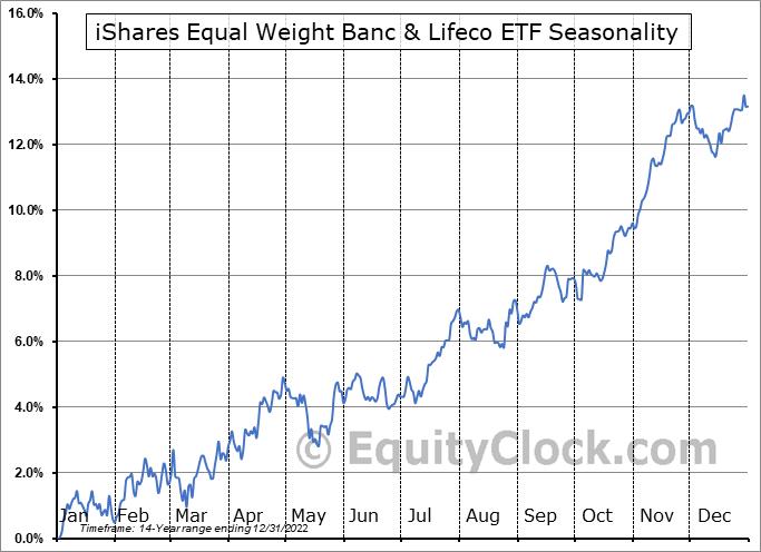 iShares Equal Weight Banc & Lifeco ETF (TSE:CEW.TO) Seasonal Chart