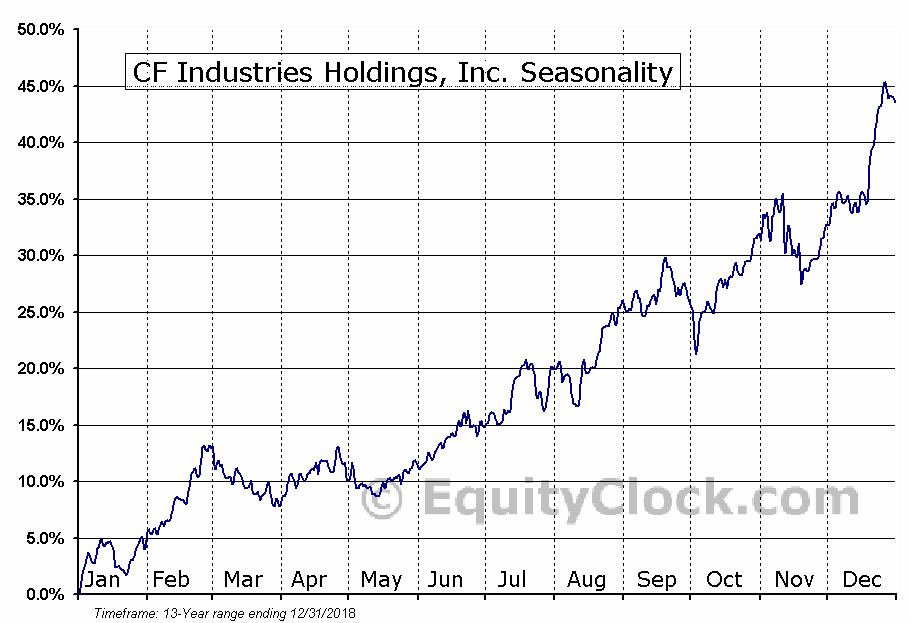 CF Industries Holdings, Inc. (NYSE:CF) Seasonal Chart