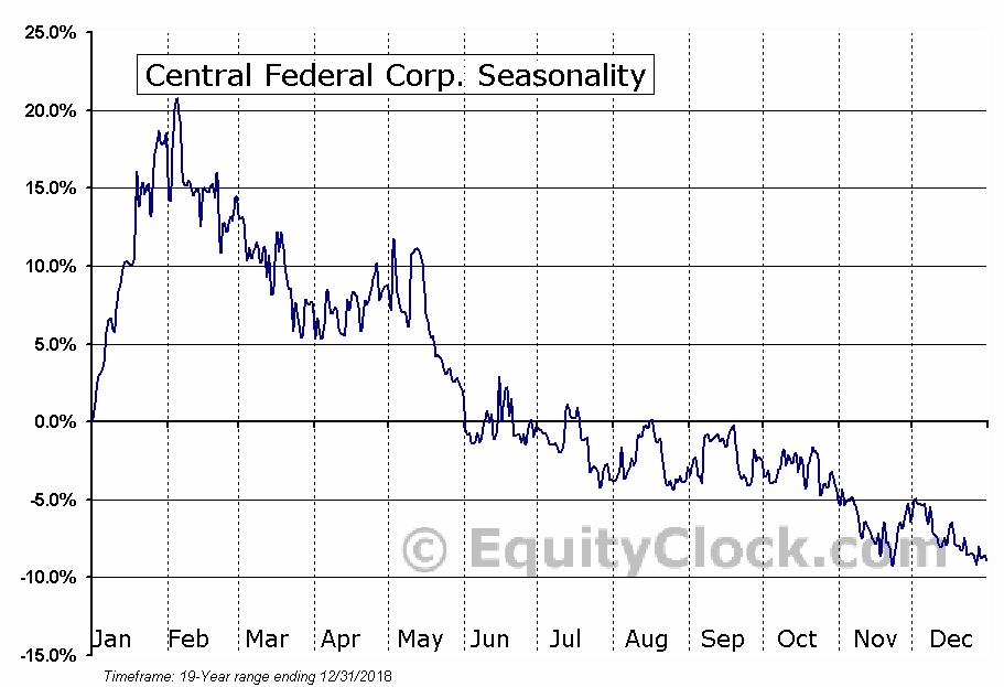 Central Federal Corp. (NASD:CFBK) Seasonal Chart