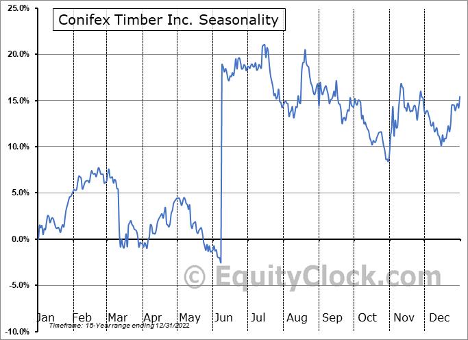 Conifex Timber Inc. (TSE:CFF.TO) Seasonal Chart
