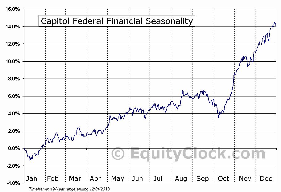 Capitol Federal Financial (NASD:CFFN) Seasonal Chart