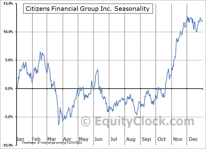 Citizens Financial Group Inc. (NYSE:CFG) Seasonal Chart