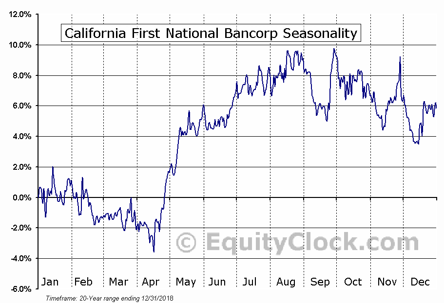 California First National Bancorp (OTCMKT:CFNB) Seasonal Chart