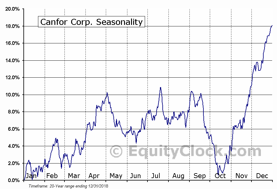 Canfor Corporation  (TSE:CFP) Seasonal Chart