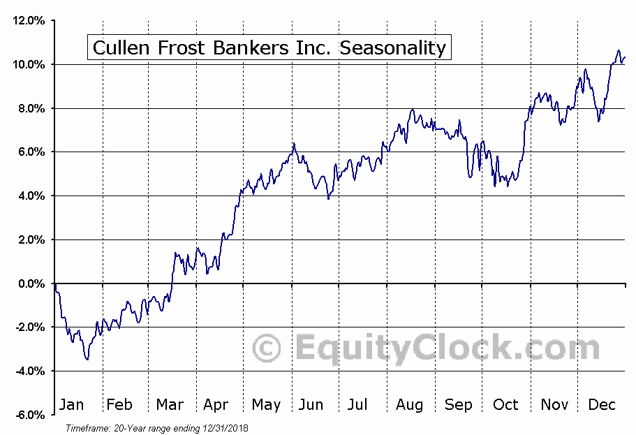 Cullen Frost Bankers Inc. (NYSE:CFR) Seasonal Chart