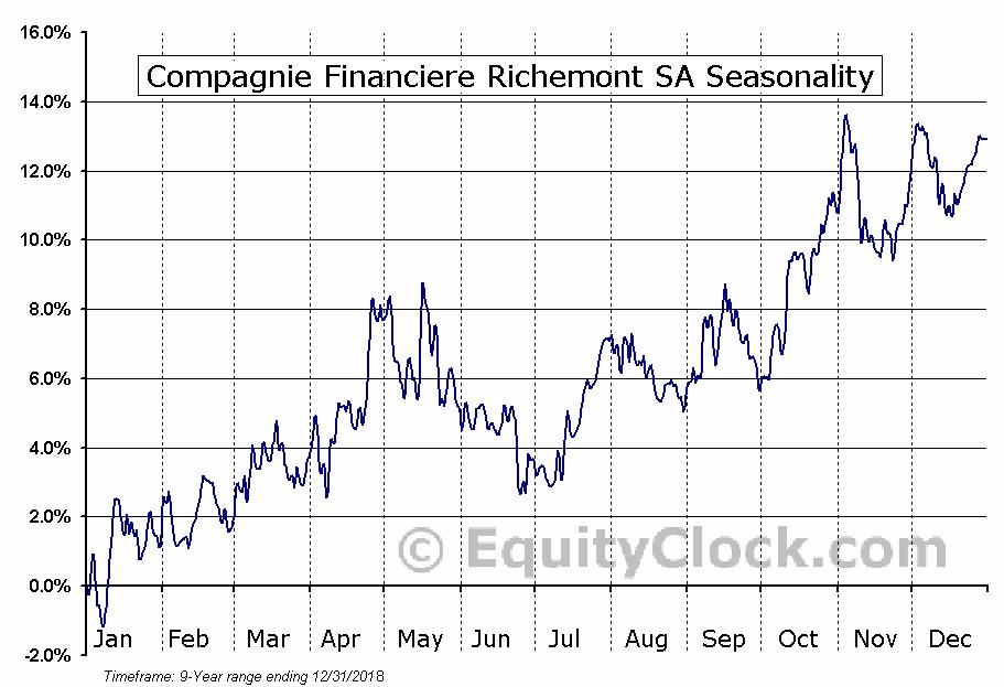 Compagnie Financiere Richemont SA (OTCMKT:CFRUY) Seasonal Chart