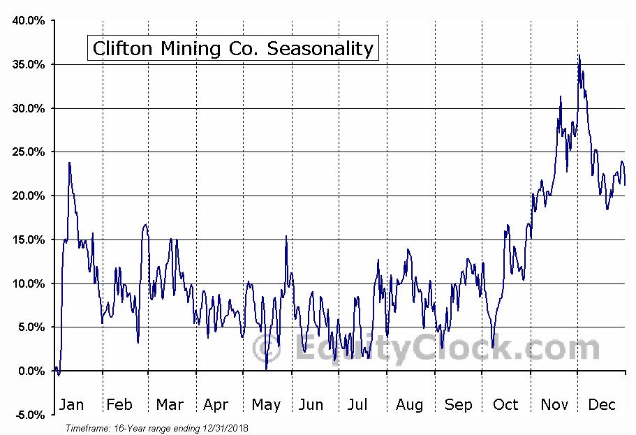 Clifton Mining Co. (OTCMKT:CFTN) Seasonal Chart