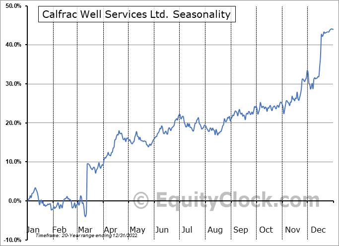 Calfrac Well Services Ltd. (TSE:CFW.TO) Seasonal Chart