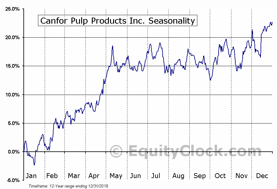 Canfor Pulp Products Inc. (TSE:CFX) Seasonal Chart