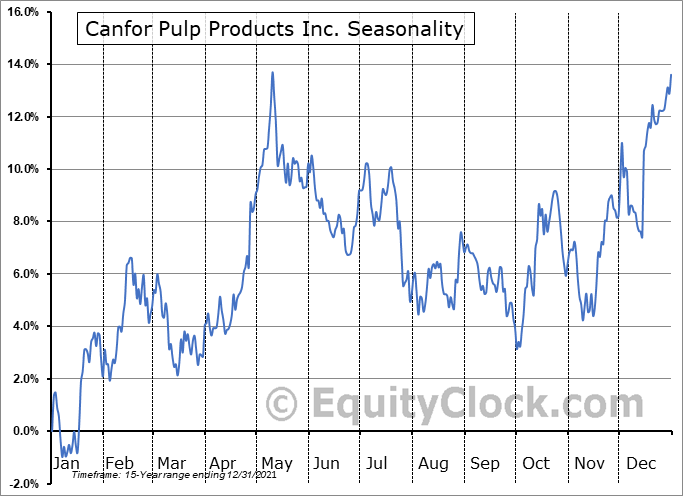 Canfor Pulp Products Inc. (TSE:CFX.TO) Seasonal Chart