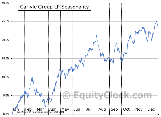 Carlyle Group LP (NASD:CG) Seasonal Chart