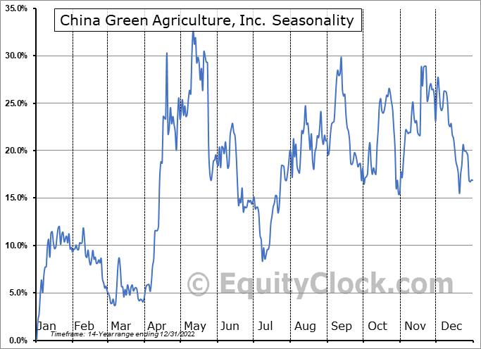 China Green Agriculture, Inc. (NYSE:CGA) Seasonal Chart