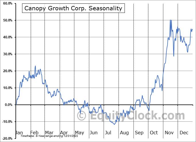 Canopy Growth Corp. (NYSE:CGC) Seasonal Chart