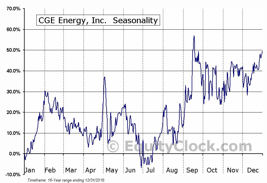 CGE Energy, Inc. (OTCMKT:CGEI) Seasonal Chart