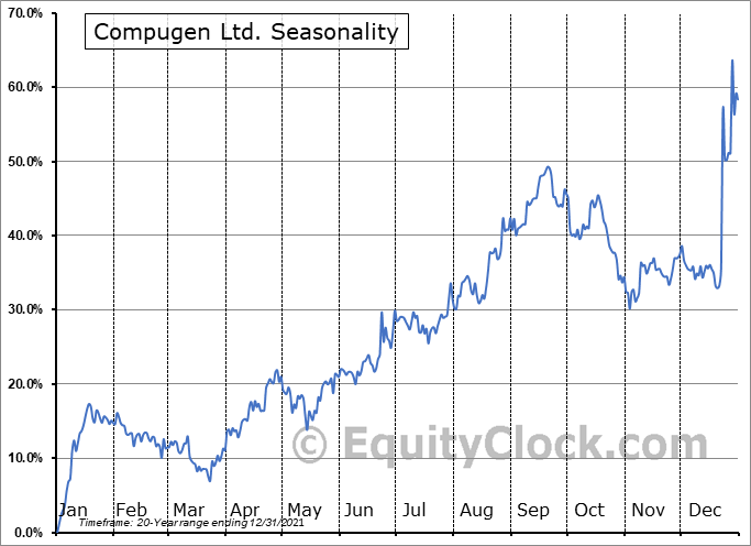 Compugen Ltd. (NASD:CGEN) Seasonal Chart