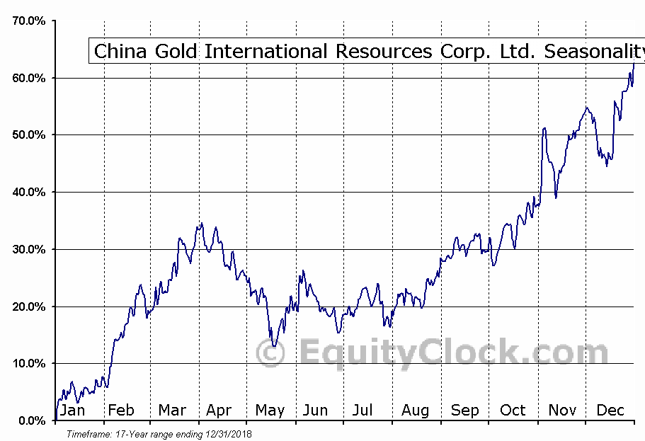 China Gold (TSE:CGG) Seasonal Chart