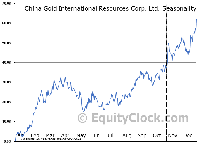 China Gold International Resources Corp. Ltd. (TSE:CGG.TO) Seasonal Chart