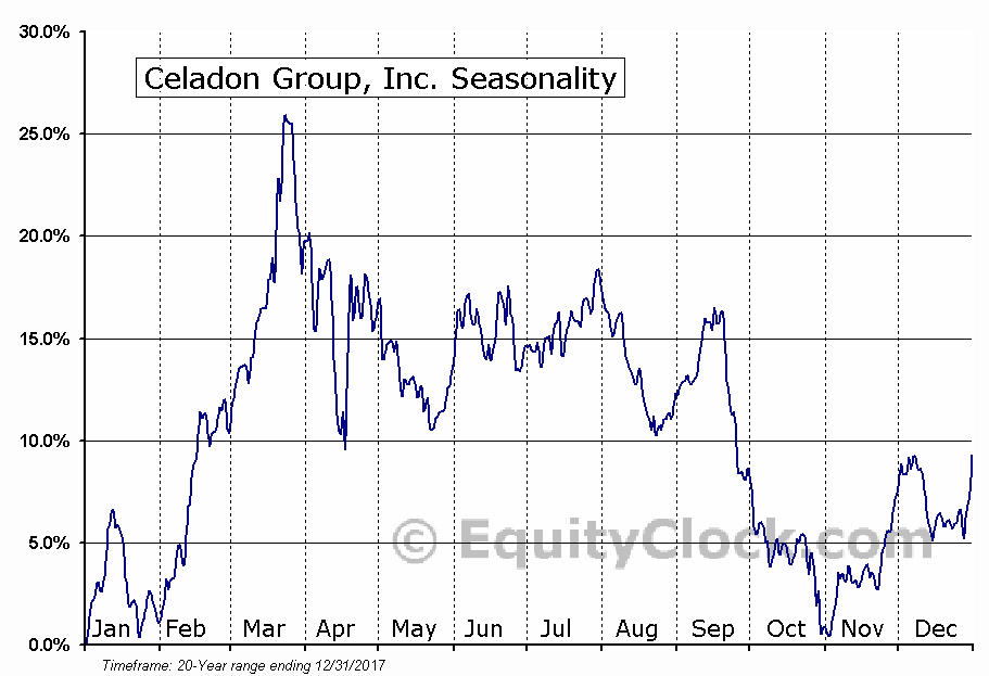 Celadon Group, Inc. (NYSE:CGI) Seasonal Chart