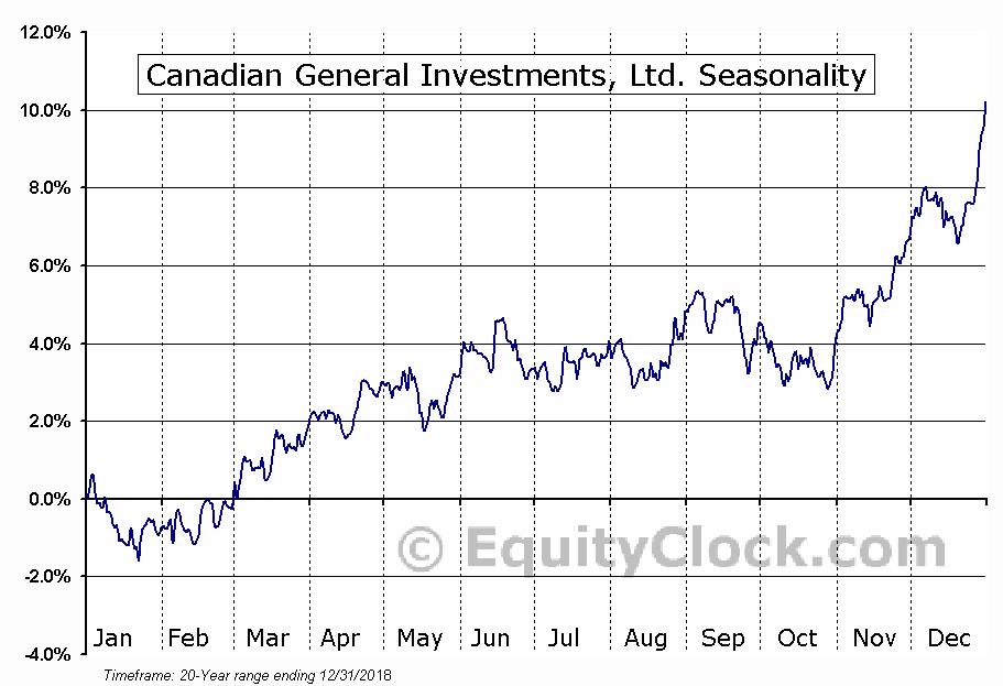 Canadian General Investments, Ltd. (TSE:CGI.TO) Seasonal Chart