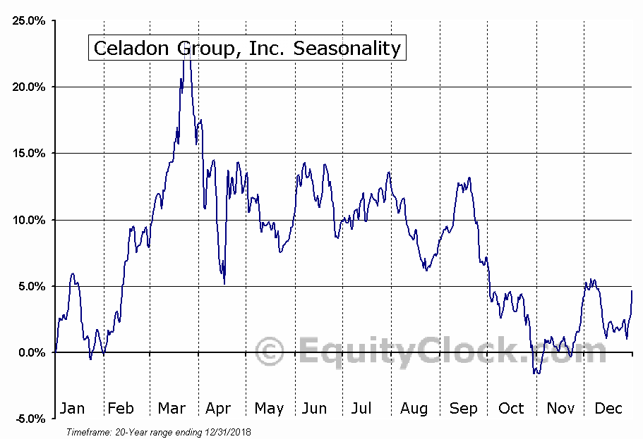 Celadon Group, Inc. (OTCMKT:CGIP) Seasonal Chart