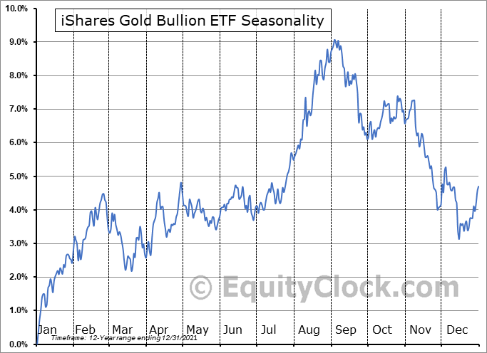 iShares Gold Bullion ETF (TSE:CGL.TO) Seasonal Chart