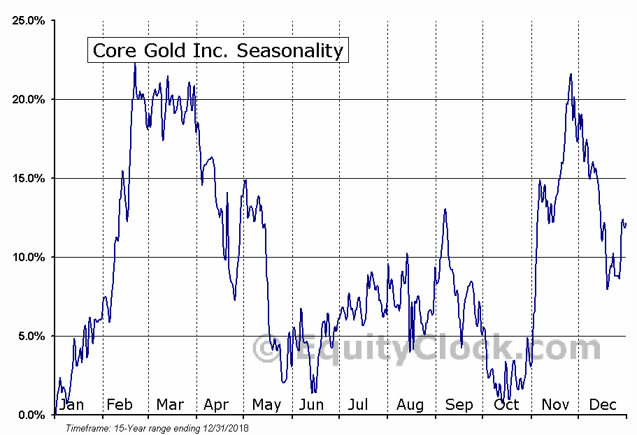 Core Gold Inc. (TSXV:CGLD.V) Seasonal Chart