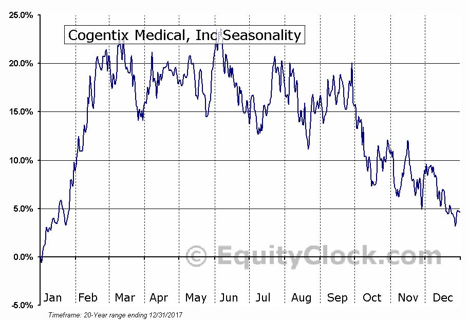 Cogentix Medical, Inc (NASD:CGNT) Seasonal Chart