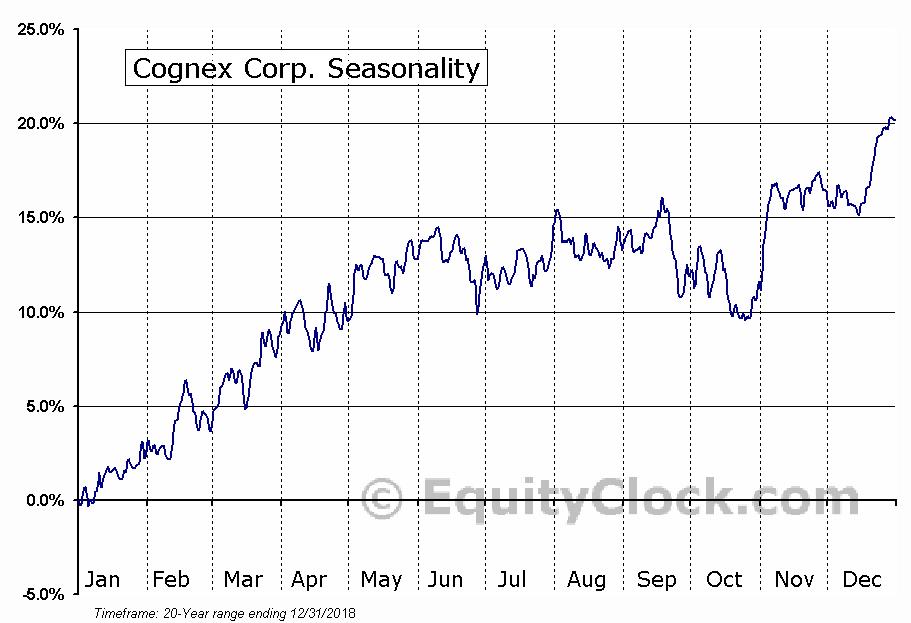 Cognex Corp. (NASD:CGNX) Seasonal Chart